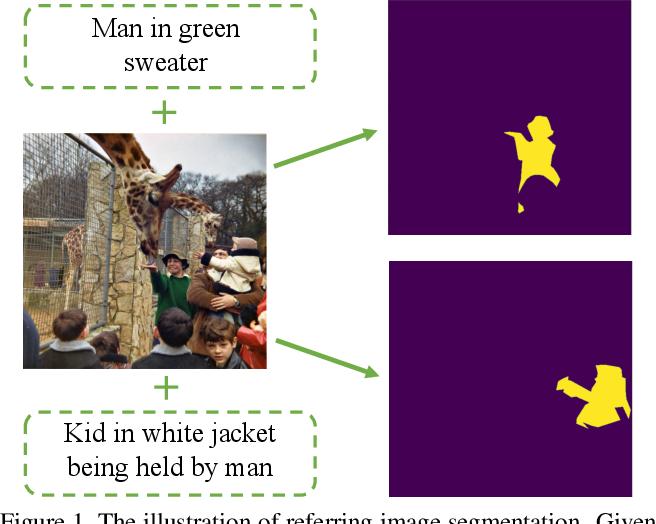 Figure 1 for Locate then Segment: A Strong Pipeline for Referring Image Segmentation