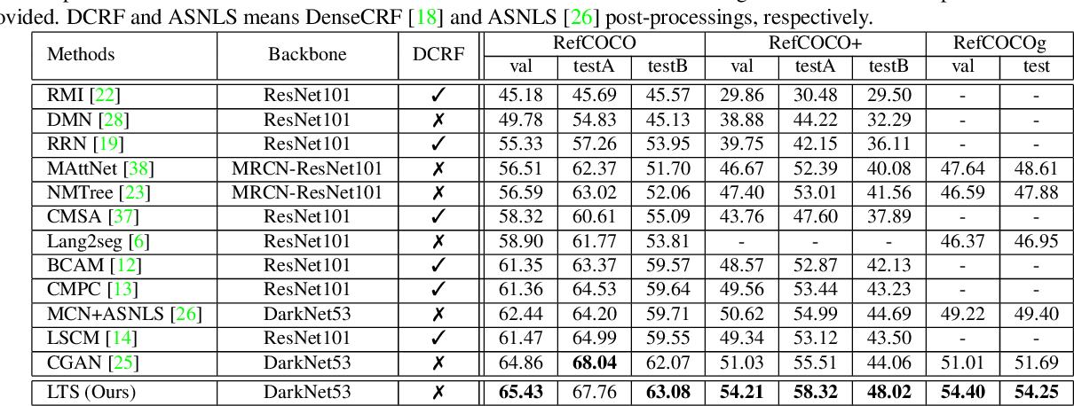 Figure 2 for Locate then Segment: A Strong Pipeline for Referring Image Segmentation
