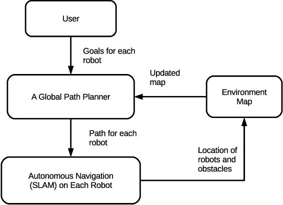 Figure 1 for Managing a Fleet of Autonomous Mobile Robots (AMR) using Cloud Robotics Platform