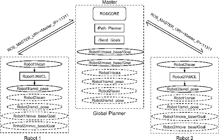 Figure 2 for Managing a Fleet of Autonomous Mobile Robots (AMR) using Cloud Robotics Platform