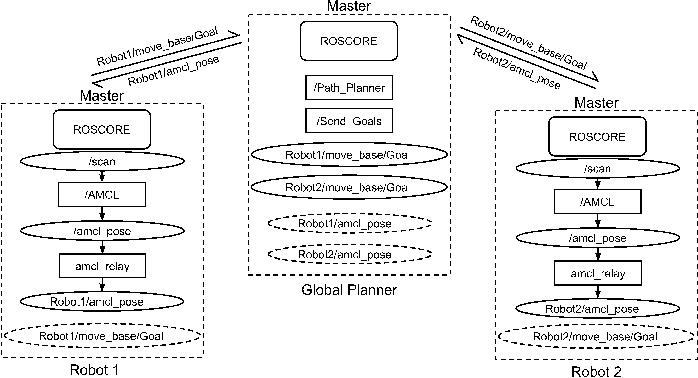 Figure 3 for Managing a Fleet of Autonomous Mobile Robots (AMR) using Cloud Robotics Platform