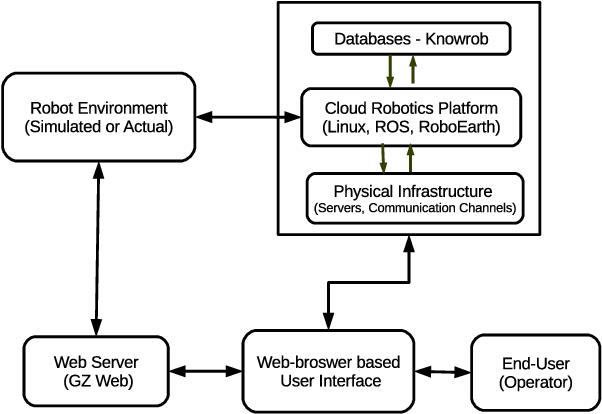 Figure 4 for Managing a Fleet of Autonomous Mobile Robots (AMR) using Cloud Robotics Platform