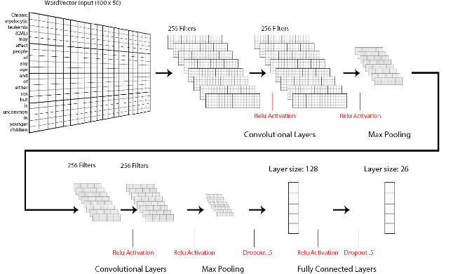 Figure 2 for Neural Natural Language Processing for Unstructured Data in Electronic Health Records: a Review