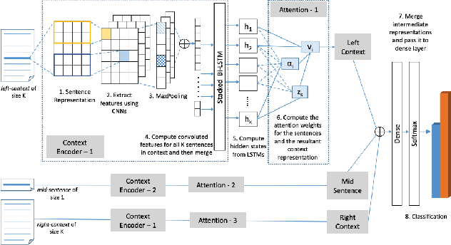 Figure 3 for Neural Natural Language Processing for Unstructured Data in Electronic Health Records: a Review