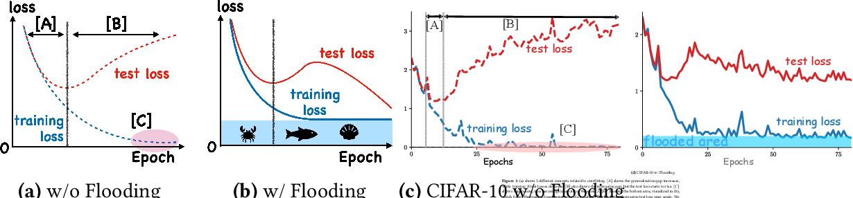 Figure 1 for Do We Need Zero Training Loss After Achieving Zero Training Error?