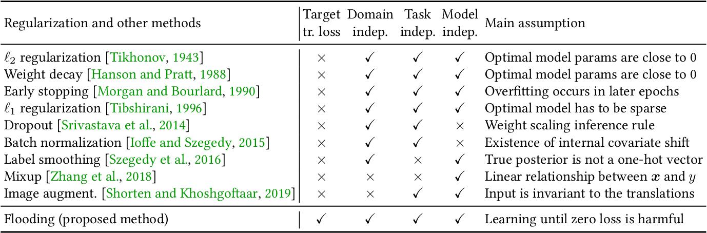 Figure 2 for Do We Need Zero Training Loss After Achieving Zero Training Error?