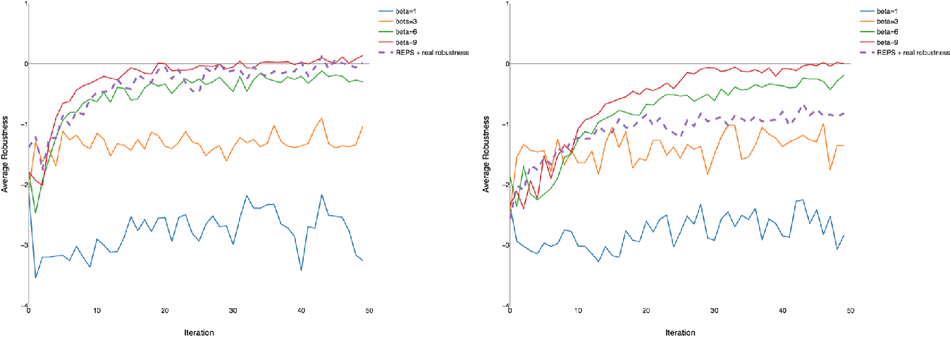 Figure 3 for A Policy Search Method For Temporal Logic Specified Reinforcement Learning Tasks