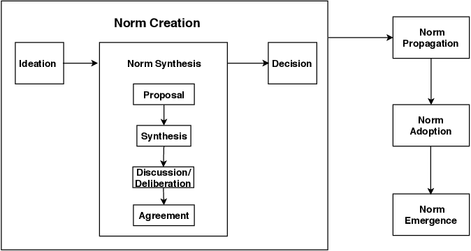 Figure 1 for A Norm Emergence Framework for Normative MAS -- Position Paper