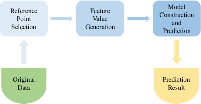 Figure 1 for Reference-Based Sequence Classification