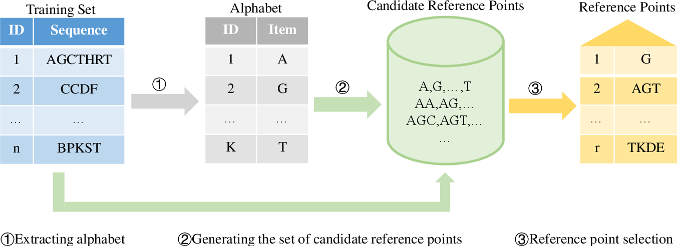 Figure 3 for Reference-Based Sequence Classification