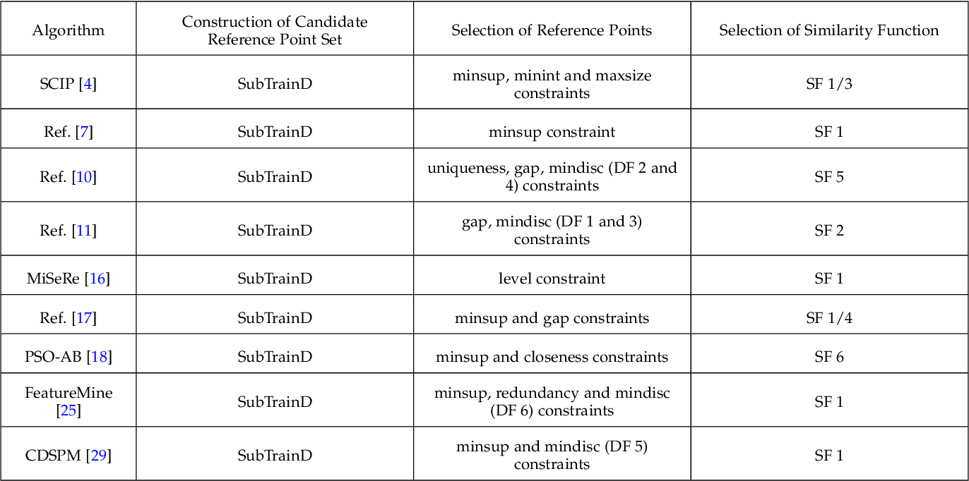 Figure 2 for Reference-Based Sequence Classification