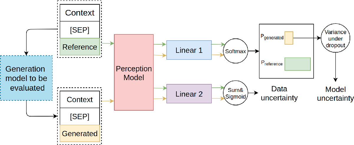 Figure 1 for Perception Score, A Learned Metric for Open-ended Text Generation Evaluation
