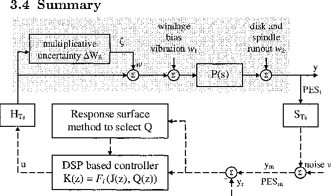 PDF] A Self-tuning Robust Track-following Control of Sampled-Data
