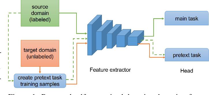 Figure 1 for Self-supervised Domain Adaptation for Computer Vision Tasks