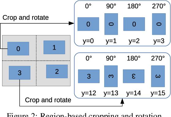 Figure 3 for Self-supervised Domain Adaptation for Computer Vision Tasks