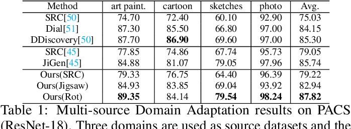 Figure 2 for Self-supervised Domain Adaptation for Computer Vision Tasks