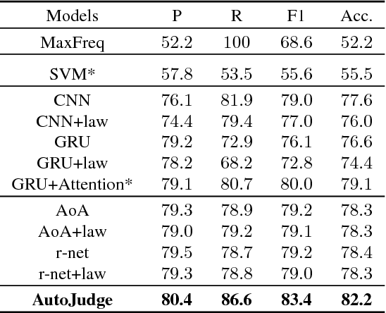 Figure 2 for Automatic Judgment Prediction via Legal Reading Comprehension