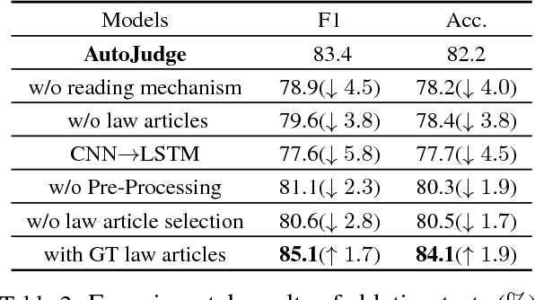 Figure 4 for Automatic Judgment Prediction via Legal Reading Comprehension