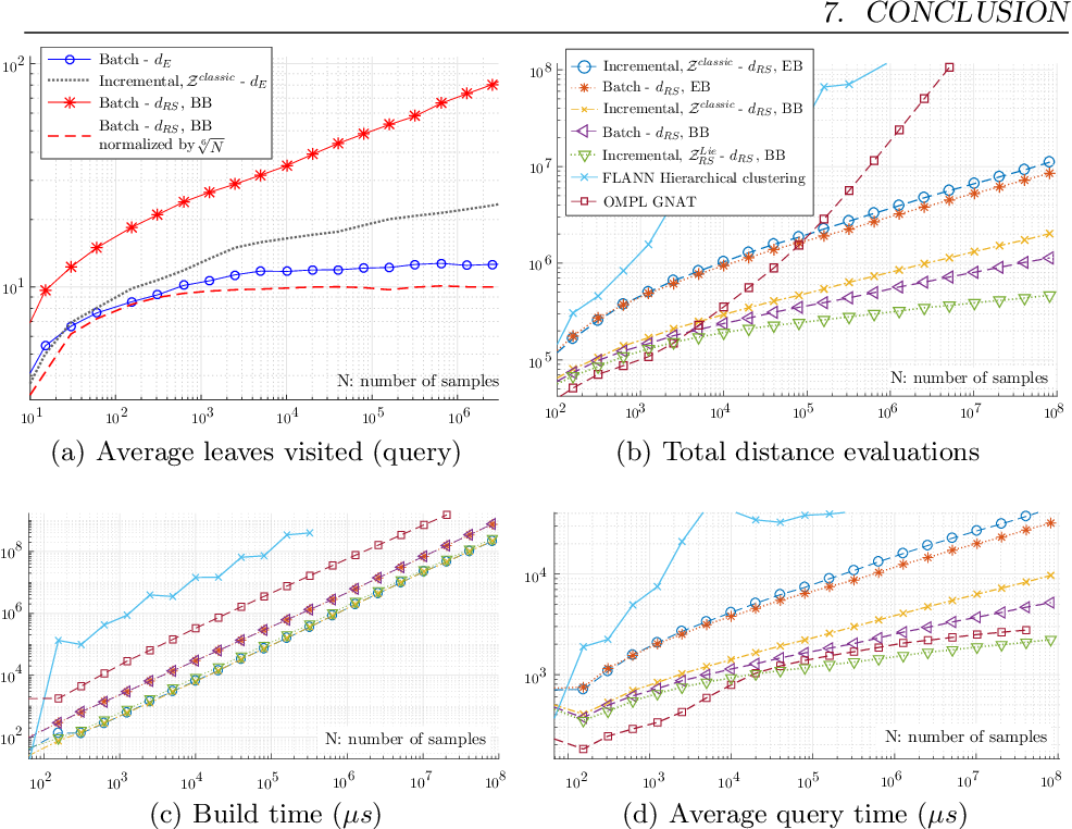 Figure 3 for Efficient Nearest-Neighbor Search for Dynamical Systems with Nonholonomic Constraints