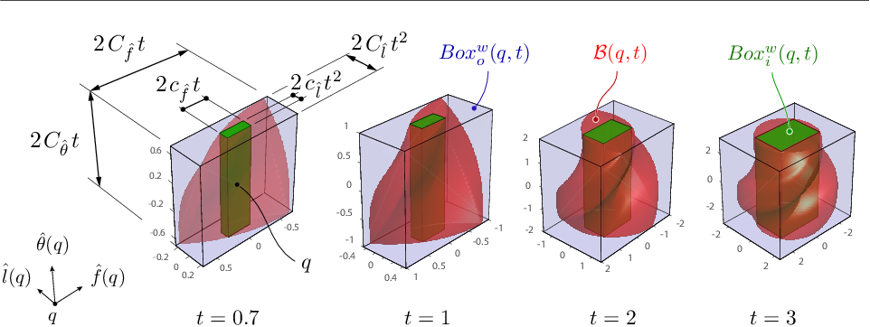 Figure 1 for Efficient Nearest-Neighbor Search for Dynamical Systems with Nonholonomic Constraints