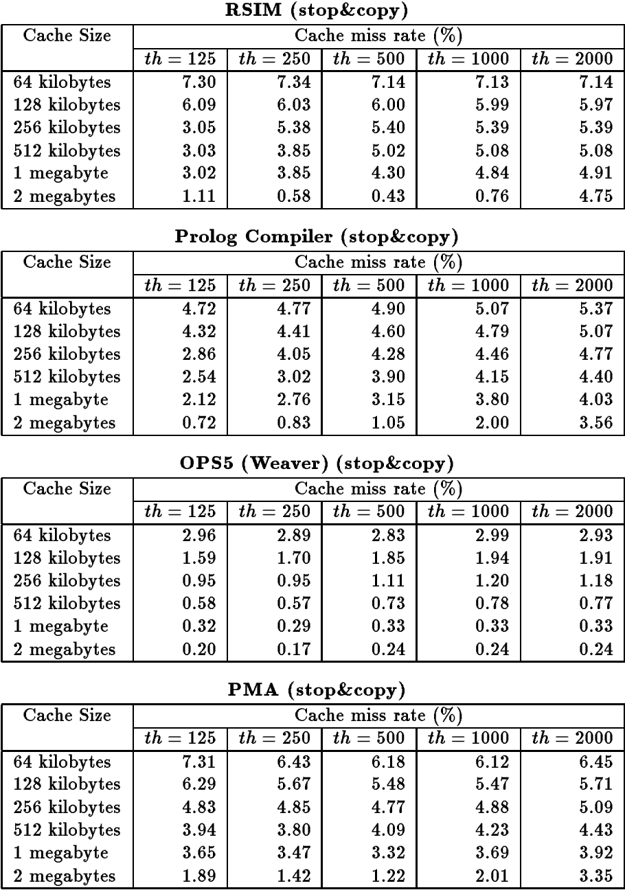 Comparative Performance Evaluation Of Garbage Collection Algorithms