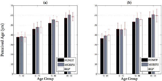 Figure 2 for Face Aging Effect Simulation using Hidden Factor Analysis Joint Sparse Representation