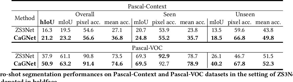 Figure 3 for Context-aware Feature Generation for Zero-shot Semantic Segmentation