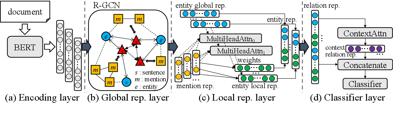 Figure 3 for Global-to-Local Neural Networks for Document-Level Relation Extraction
