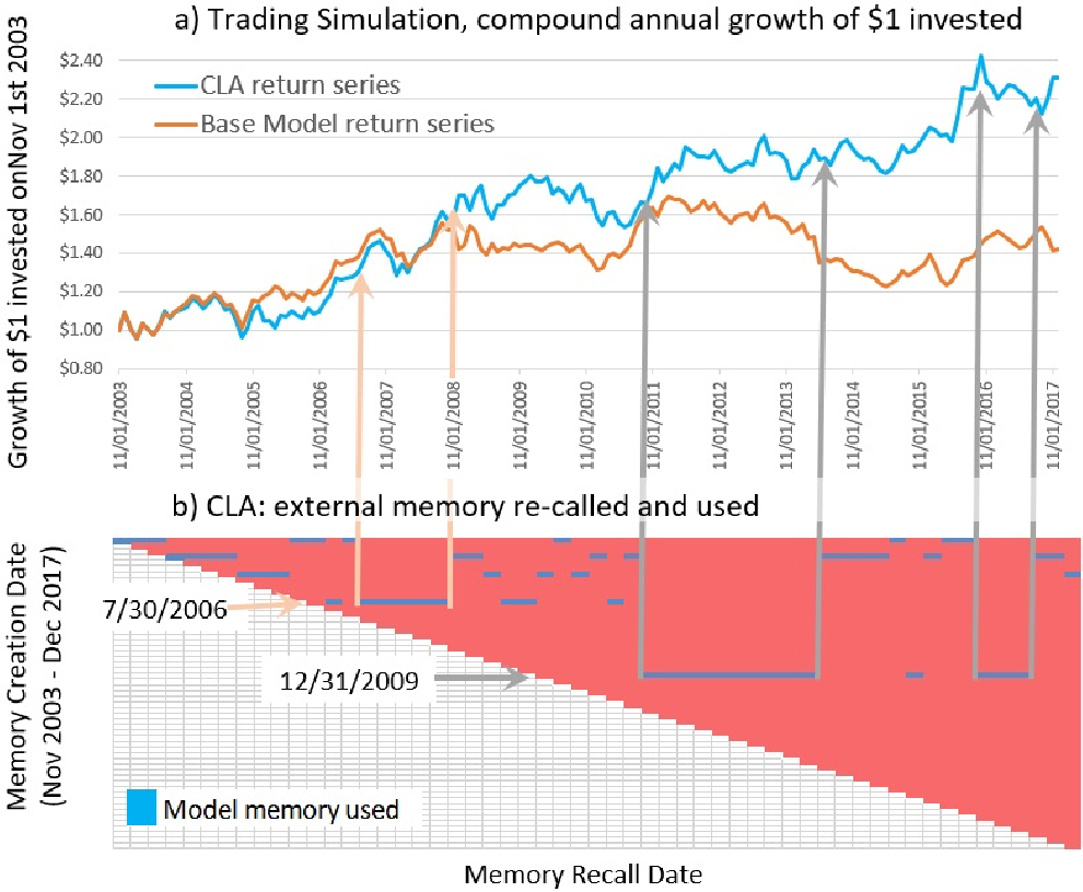 Figure 3 for Continual Learning Augmented Investment Decisions