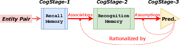 Figure 3 for Rationalizing Medical Relation Prediction from Corpus-level Statistics