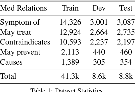 Figure 2 for Rationalizing Medical Relation Prediction from Corpus-level Statistics
