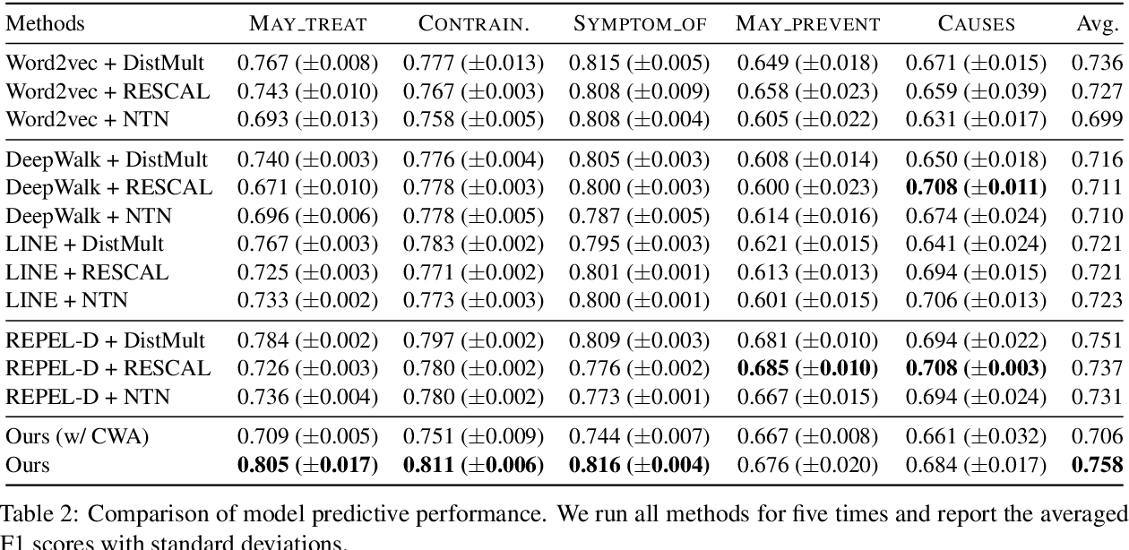 Figure 4 for Rationalizing Medical Relation Prediction from Corpus-level Statistics
