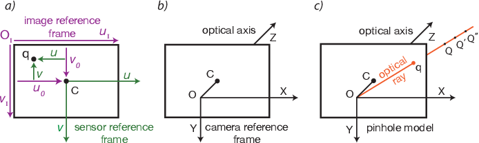 Figure 1 for Stereo camera system calibration: the need of two sets of parameters