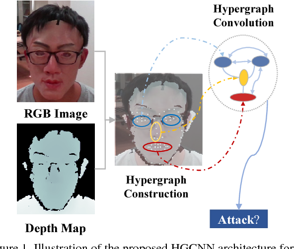Figure 1 for Exploring Hypergraph Representation on Face Anti-spoofing Beyond 2D Attacks