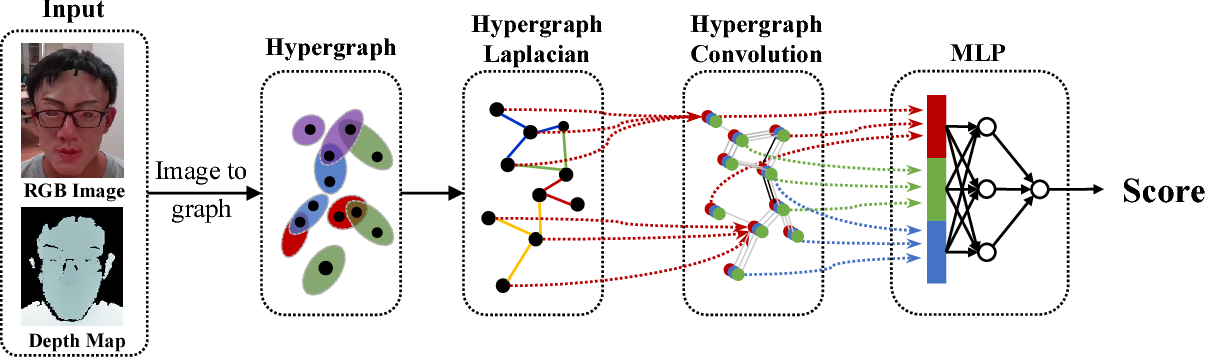 Figure 2 for Exploring Hypergraph Representation on Face Anti-spoofing Beyond 2D Attacks