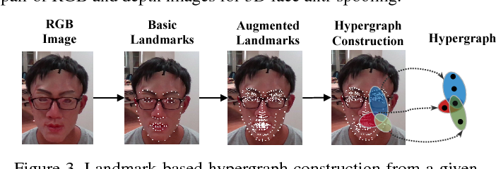 Figure 4 for Exploring Hypergraph Representation on Face Anti-spoofing Beyond 2D Attacks