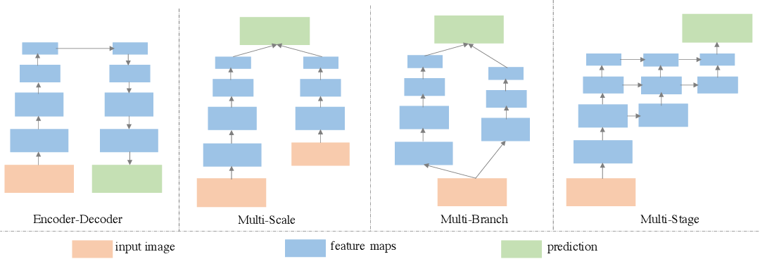 Figure 1 for CSRNet: Cascaded Selective Resolution Network for Real-time Semantic Segmentation