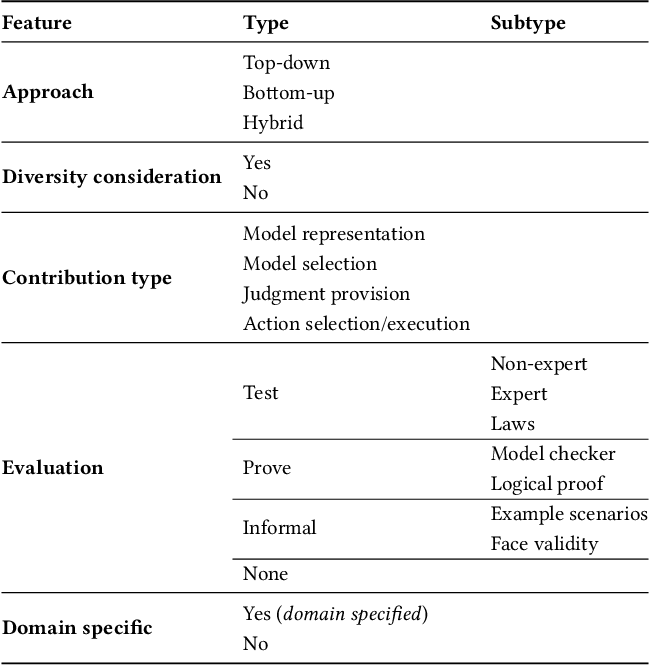 Figure 4 for Implementations in Machine Ethics: A Survey