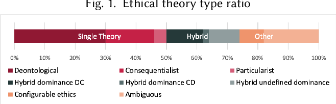 Figure 1 for Implementations in Machine Ethics: A Survey