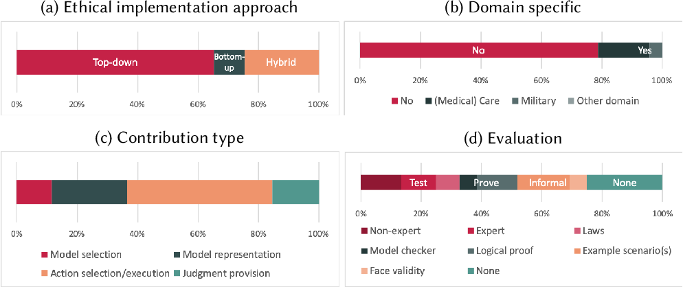 Figure 3 for Implementations in Machine Ethics: A Survey
