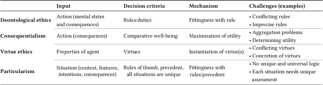 Figure 2 for Implementations in Machine Ethics: A Survey