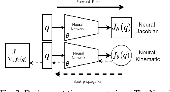 Figure 2 for Analyzing Neural Jacobian Methods in Applications of Visual Servoing and Kinematic Control
