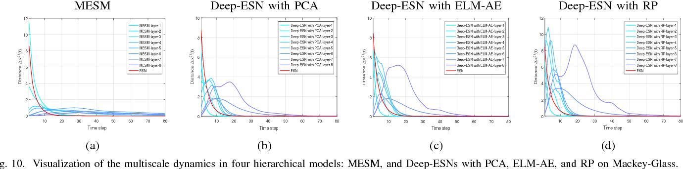 Figure 2 for Deep-ESN: A Multiple Projection-encoding Hierarchical Reservoir Computing Framework