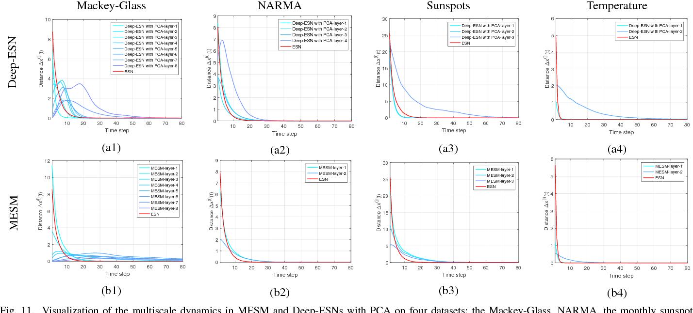 Figure 3 for Deep-ESN: A Multiple Projection-encoding Hierarchical Reservoir Computing Framework