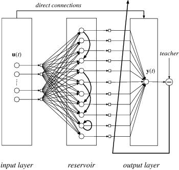 Figure 1 for Deep-ESN: A Multiple Projection-encoding Hierarchical Reservoir Computing Framework