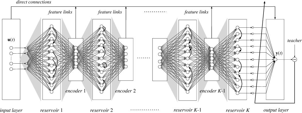 Figure 4 for Deep-ESN: A Multiple Projection-encoding Hierarchical Reservoir Computing Framework