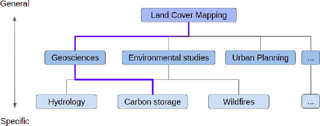 Figure 3 for Semantic Workflows and Machine Learning for the Assessment of Carbon Storage by Urban Trees