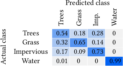 Figure 2 for Semantic Workflows and Machine Learning for the Assessment of Carbon Storage by Urban Trees