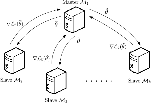 Figure 1 for Simultaneous Inference for Massive Data: Distributed Bootstrap