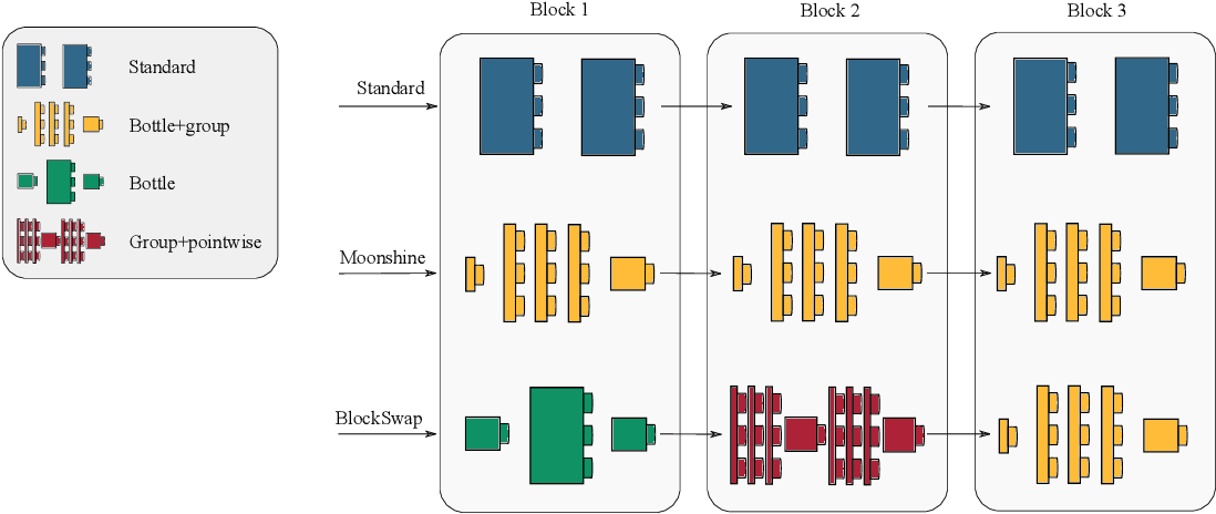 Figure 1 for BlockSwap: Fisher-guided Block Substitution for Network Compression